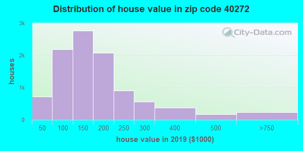 Zip code 40272 house/condo values in 2010