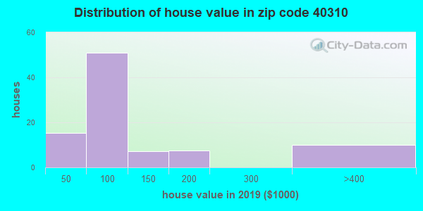 Zip code 40310 house/condo values in 2010