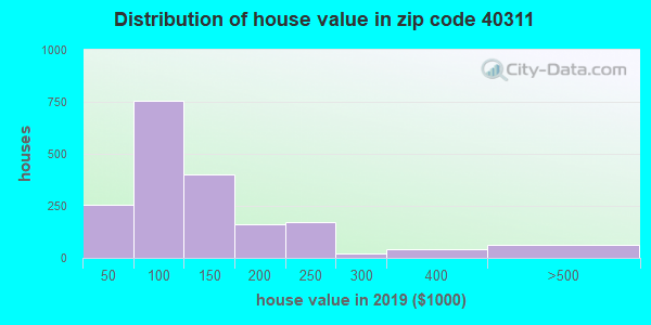 Zip code 40311 house/condo values in 2011