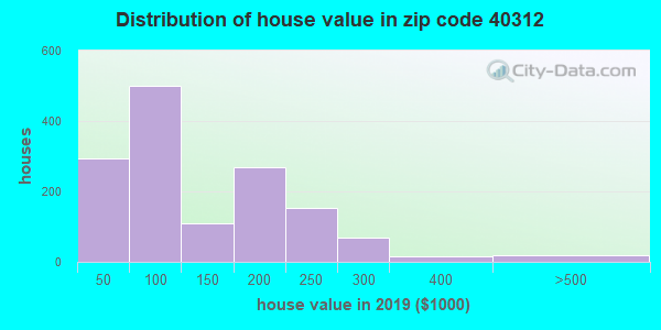 Zip code 40312 house/condo values in 2010