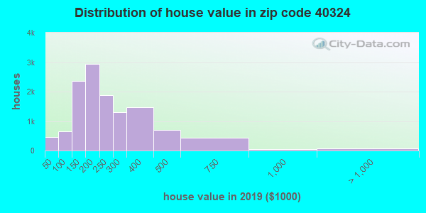 Zip code 40324 house/condo values in 2010