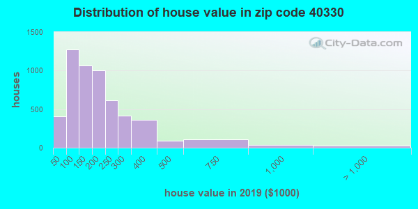 Estimate of home value of owner-occupied houses/condos in 2015 in zip code 40330