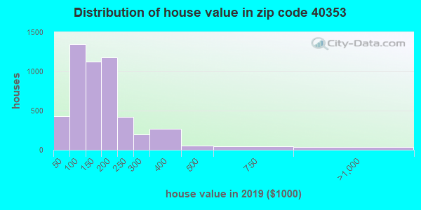 Zip code 40353 house/condo values in 2010