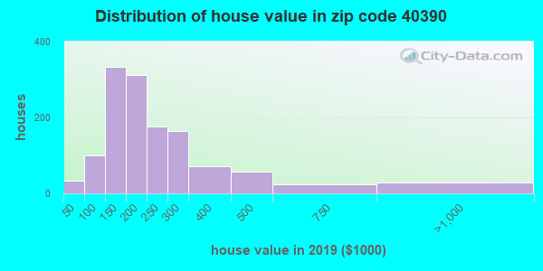 Zip code 40390 house/condo values in 2010