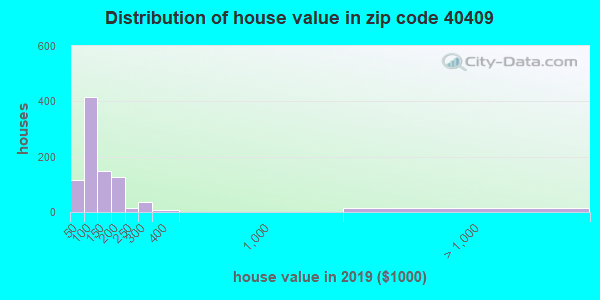 Zip code 40409 house/condo values in 2010
