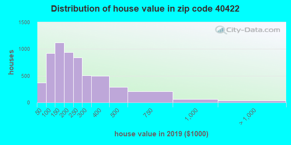 Zip code 40422 house/condo values in 2010