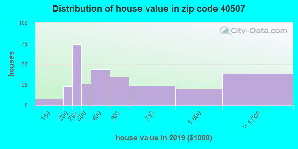 Zip code 40507 house/condo values in 2010