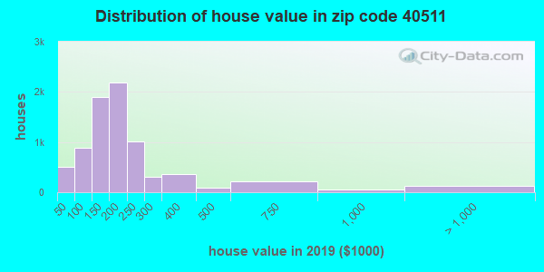 Zip code 40511 house/condo values in 2011