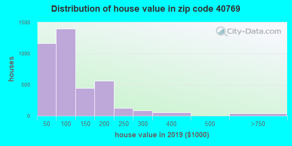 Zip code 40769 house/condo values in 2010