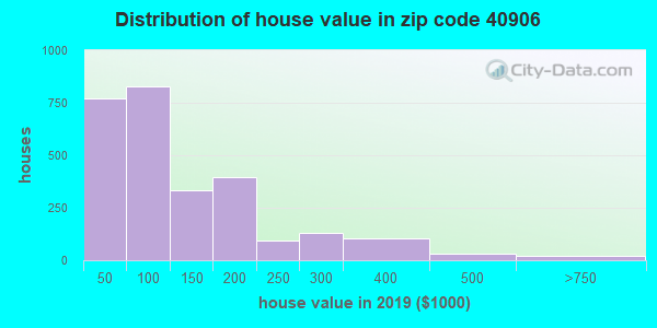 Zip code 40906 house/condo values in 2011