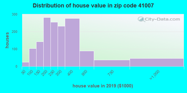 Zip code 41007 house/condo values in 2010
