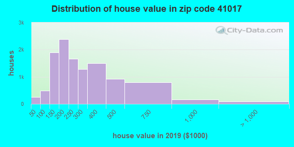 Zip code 41017 house/condo values in 2011