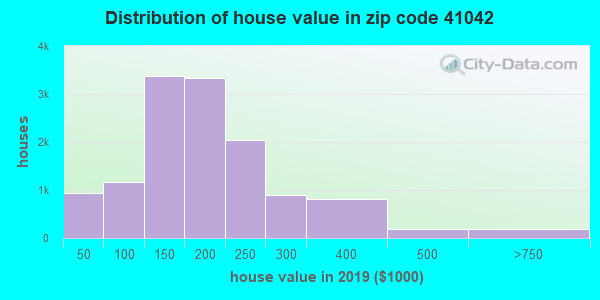 Estimate of home value of owner-occupied houses/condos in 2013 in zip code 41042