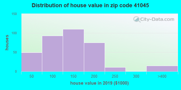 Zip code 41045 house/condo values in 2010