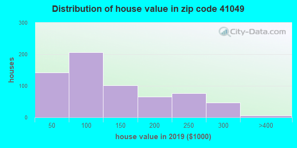 Zip code 41049 house/condo values in 2010