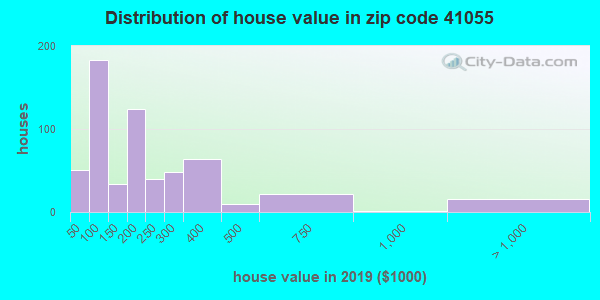 Zip code 41055 house/condo values in 2010