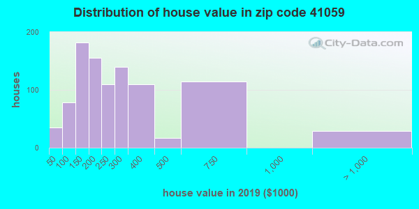 Zip code 41059 house/condo values in 2010
