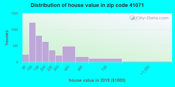 Zip code 41071 house/condo values in 2010