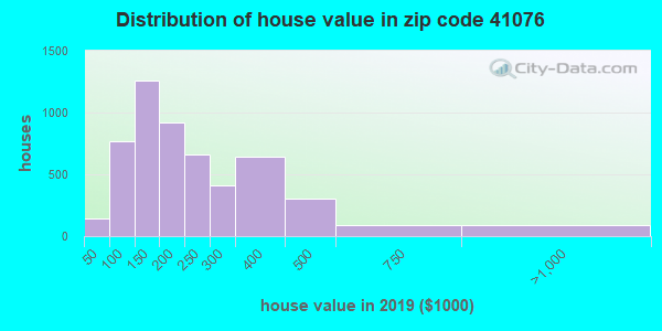 Zip code 41076 house/condo values in 2010