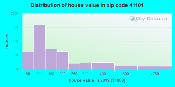 Zip code 41101 house/condo values in 2010