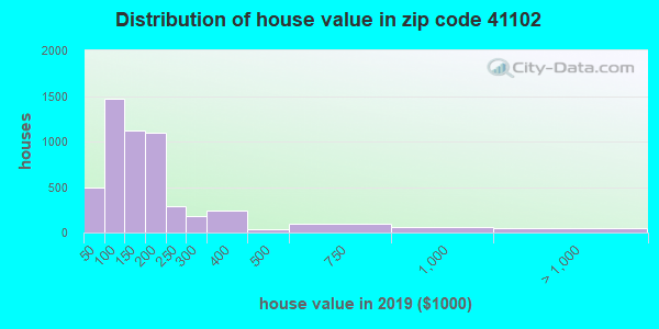 Zip code 41102 house/condo values in 2010