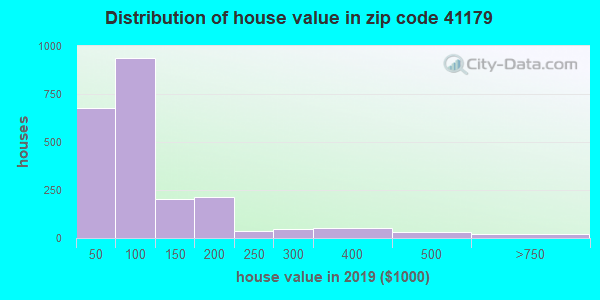 Zip code 41179 house/condo values in 2010