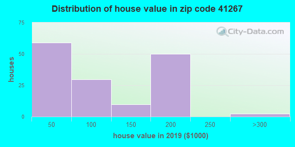 Zip code 41267 house/condo values in 2010