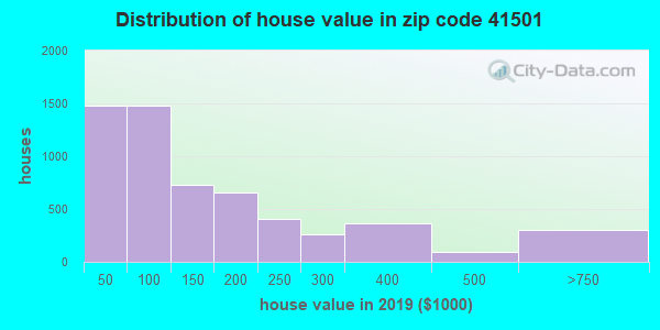 Zip code 41501 house/condo values in 2011