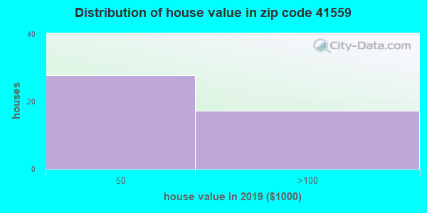 Zip code 41559 house/condo values in 2010