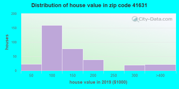 Zip code 41631 house/condo values in 2010