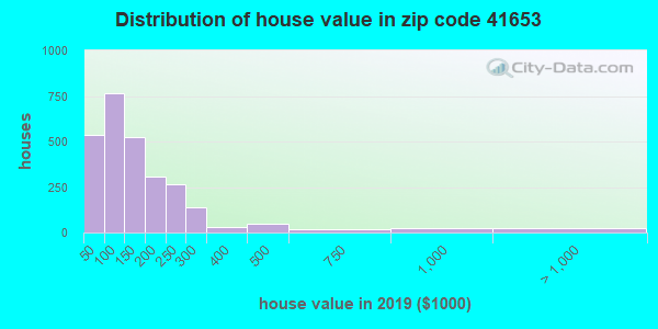 Zip code 41653 house/condo values in 2010