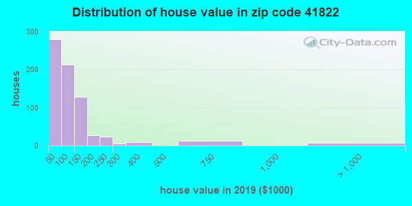 Zip code 41822 house/condo values in 2010