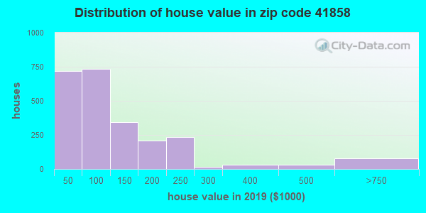 Zip code 41858 house/condo values in 2010