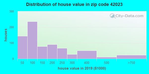 Zip code 42023 house/condo values in 2010