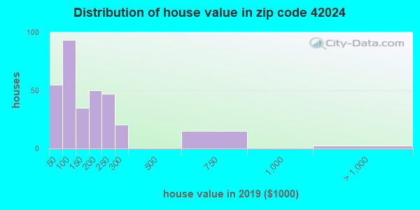 Zip code 42024 house/condo values in 2010