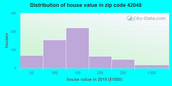 Zip code 42048 house/condo values in 2010
