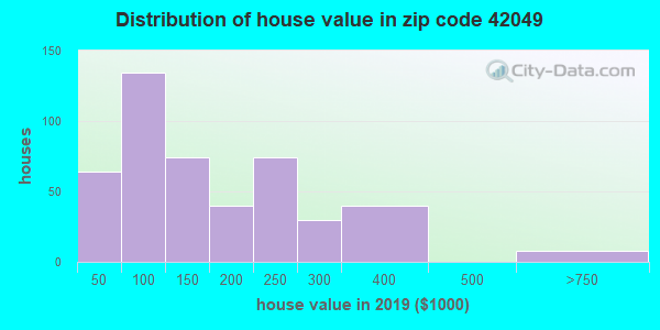 Zip code 42049 house/condo values in 2010