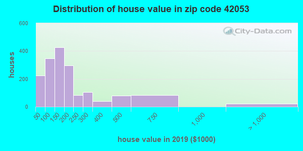 Zip code 42053 house/condo values in 2010