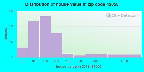 Zip code 42058 house/condo values in 2010