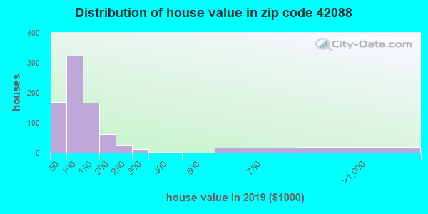 Zip code 42088 house/condo values in 2010