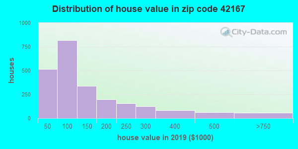 Estimate of home value of owner-occupied houses/condos in 2015 in zip code 42167
