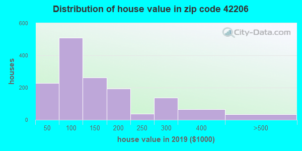 Zip code 42206 house/condo values in 2010