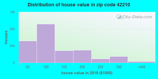 Zip code 42210 house/condo values in 2010