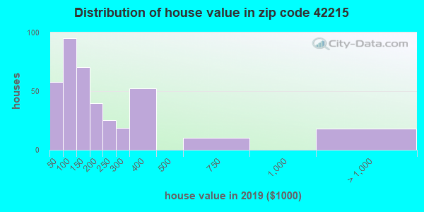 Zip code 42215 house/condo values in 2010