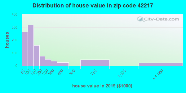 Zip code 42217 house/condo values in 2010