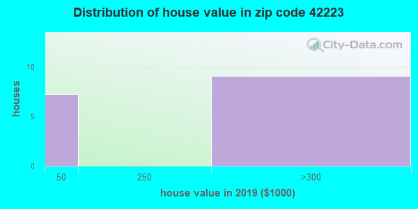 Zip code 42223 house/condo values in 2010