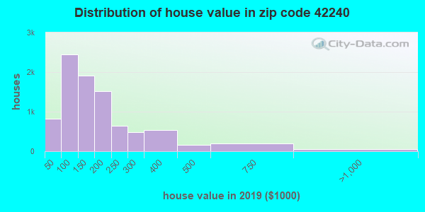 Estimate of home value of owner-occupied houses/condos in 2013 in zip code 42240