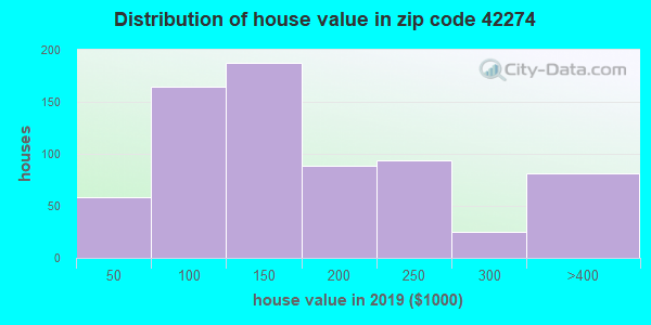 Zip code 42274 house/condo values in 2010