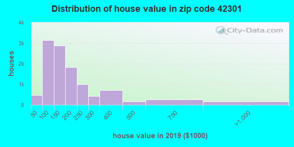Zip code 42301 house/condo values in 2010
