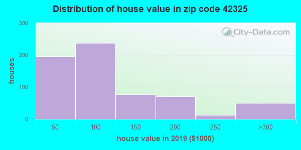 Zip code 42325 house/condo values in 2010